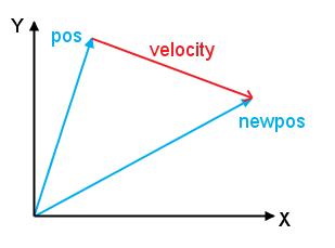 pos_velocity