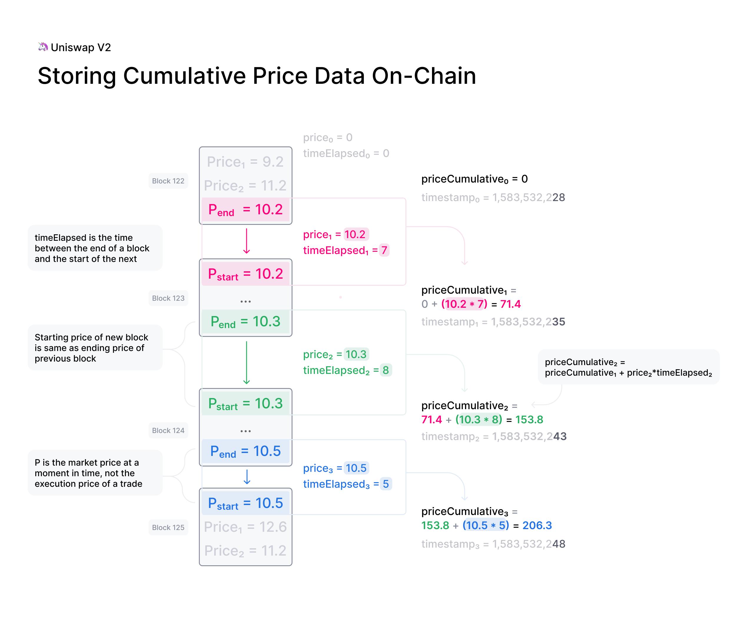 Storing Cumulative Price Data On-Chain